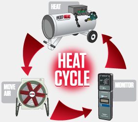 heat treatment pest control